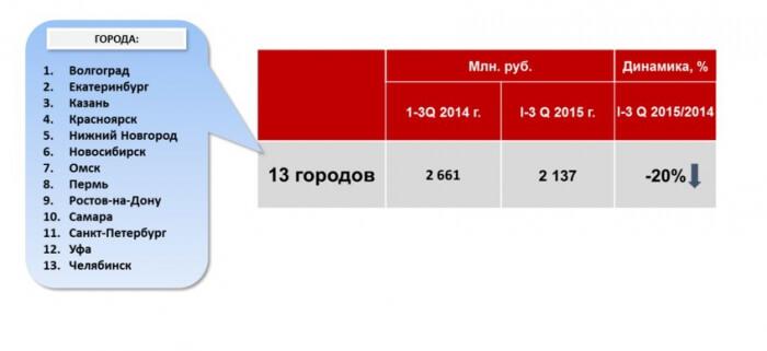Всё о радиорекламе в регионах. Екатерина Ерошкина о развитии сегмента в городах-миллионниках - Новости радио OnAir.ru